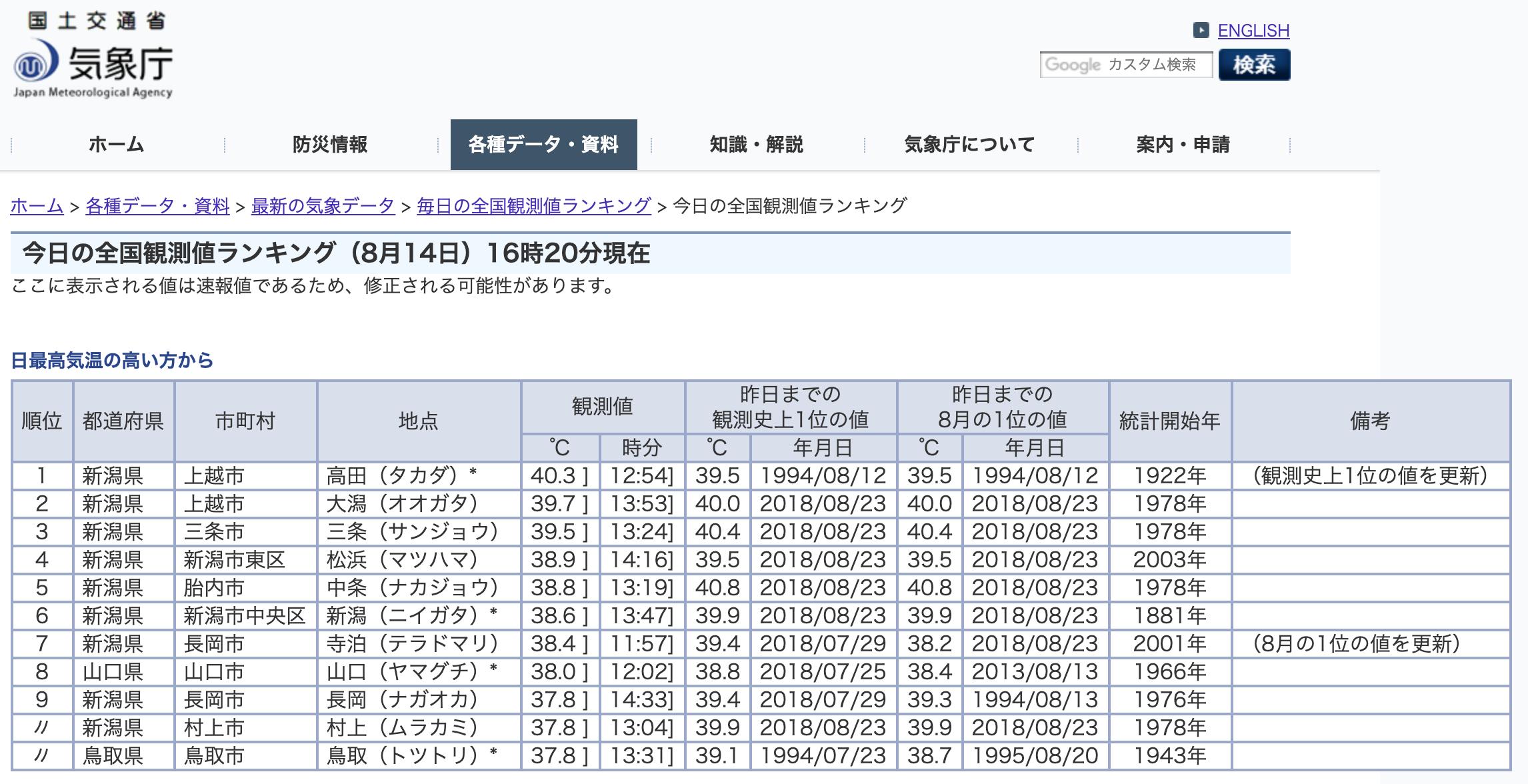 今日の全国観測値ランキング(8月14日)16時00分現在